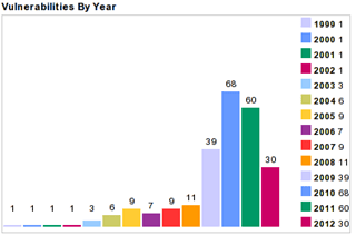 Malware Vulnerabilities by Year