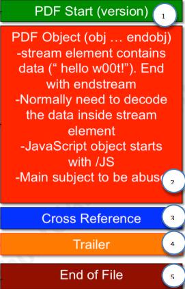 PDF Embedded Malwares