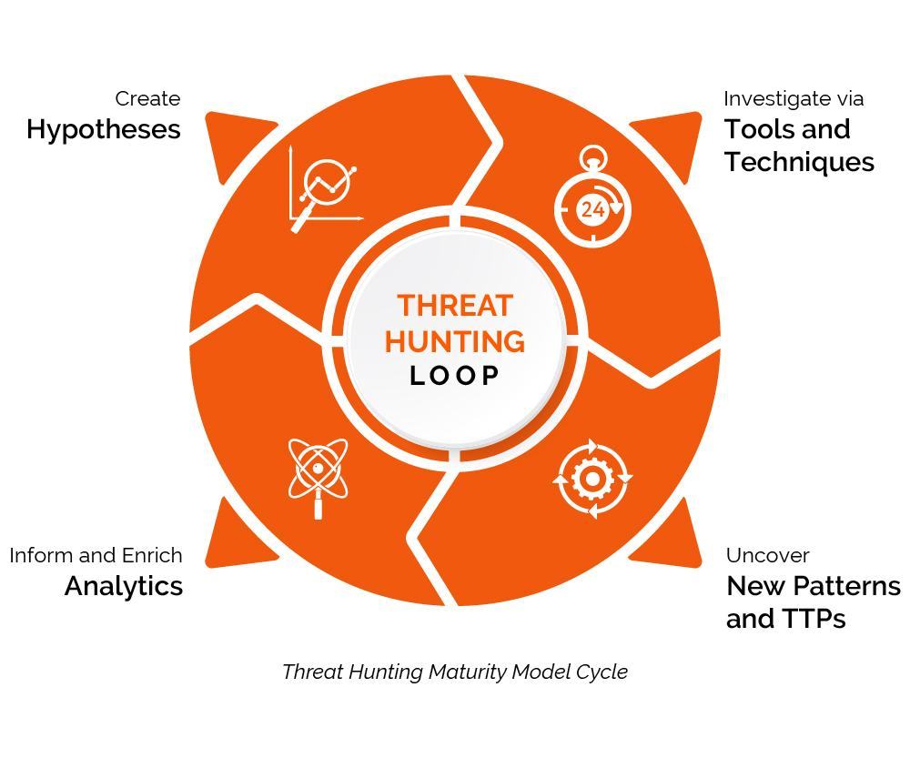 Threat Hunting Maturity Model