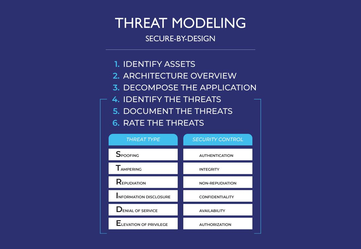 STRIDE Threat Model