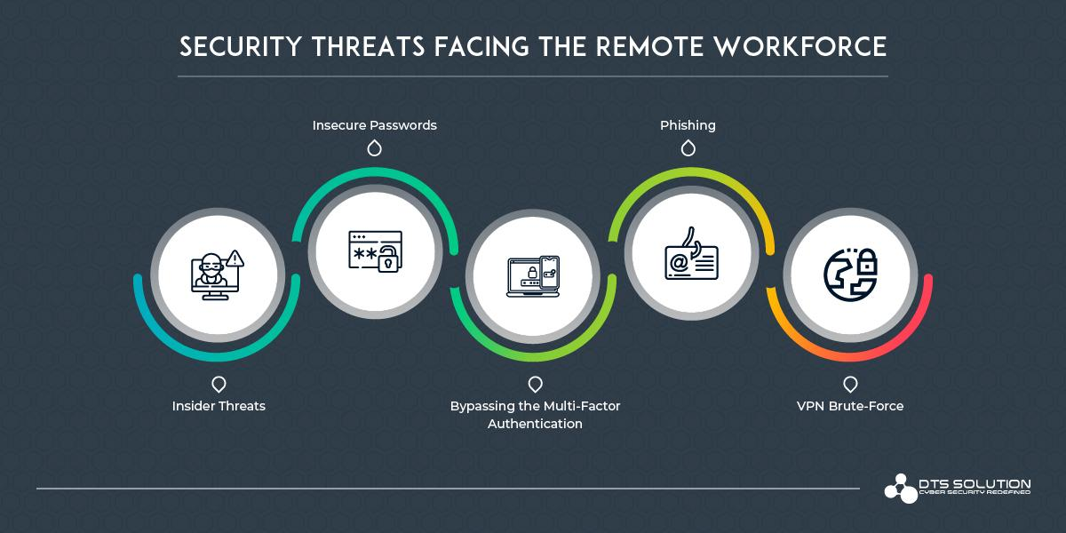 Security Threats facing the Remote Workforce