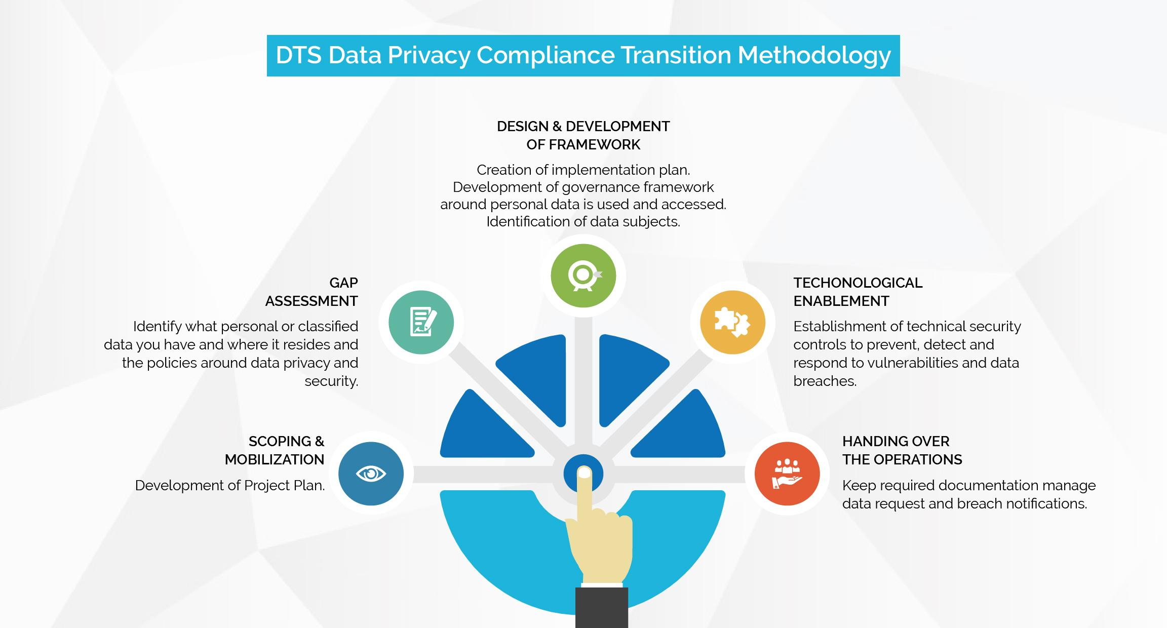DTS Data Privacy Compliance Transition Methodology