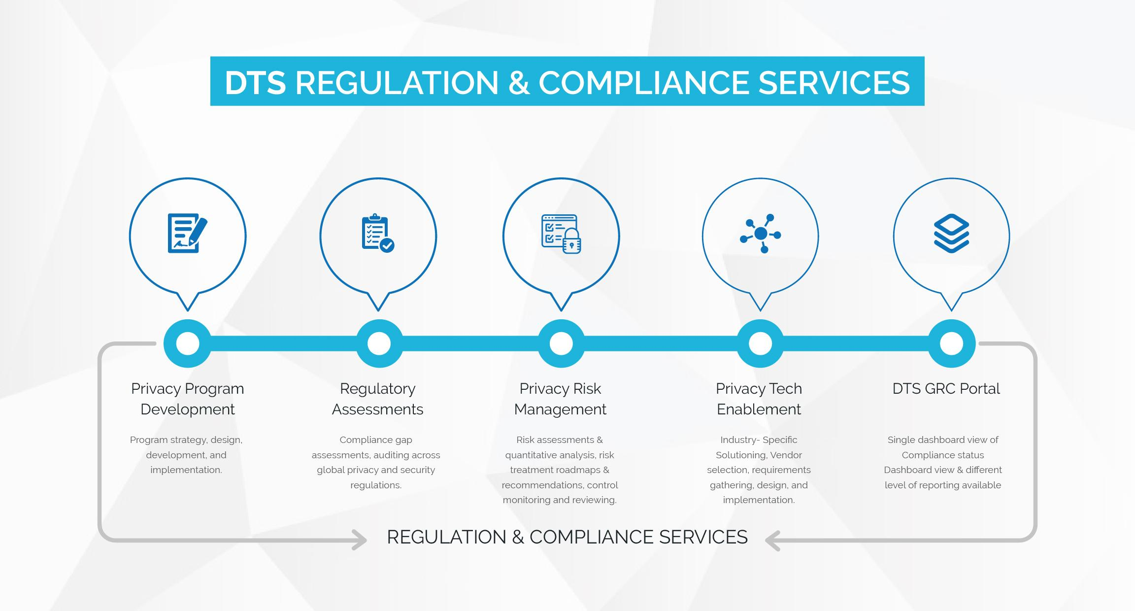 Regulation and Compliance Services