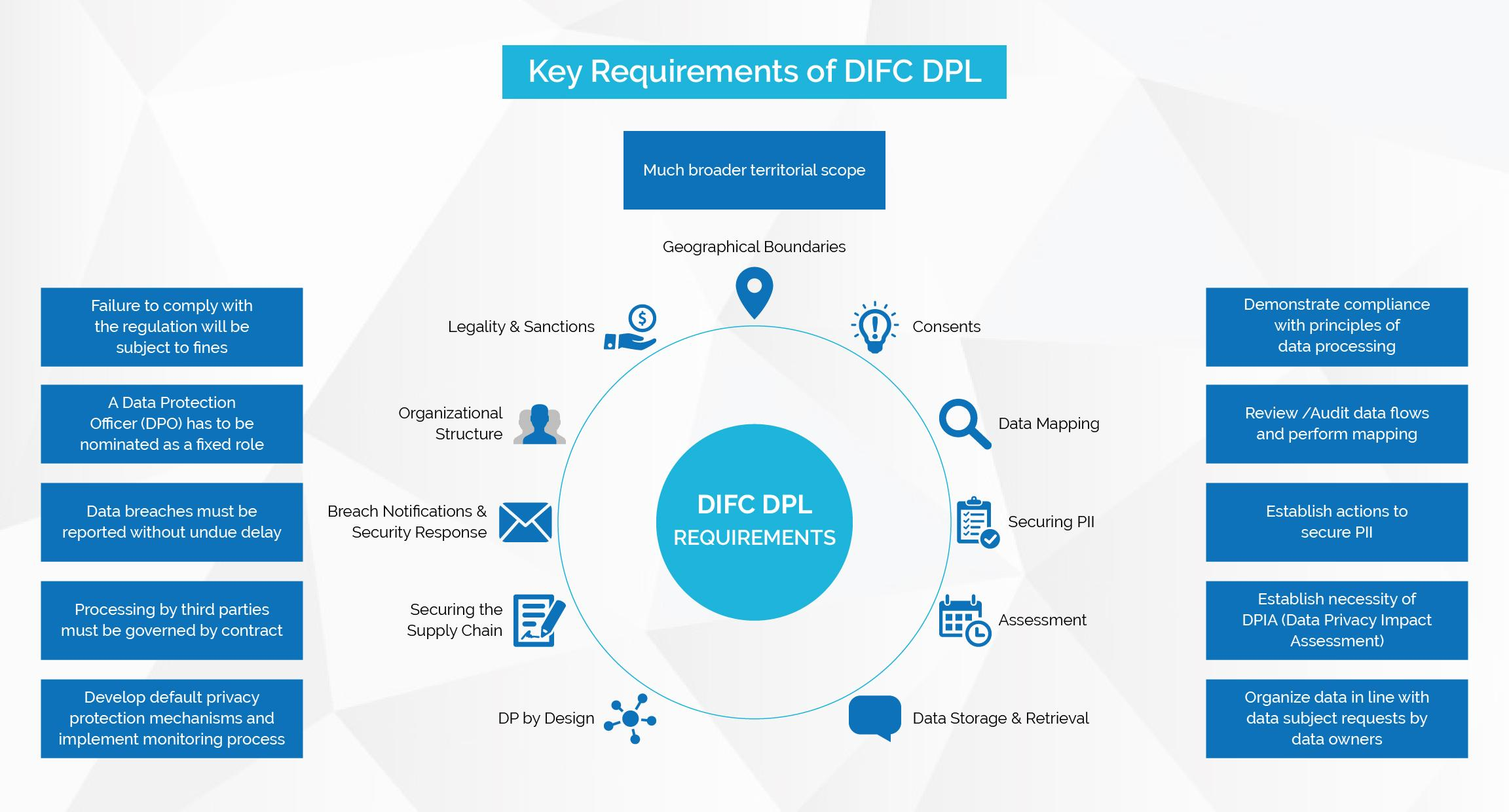 Requirements of DIFC DPL