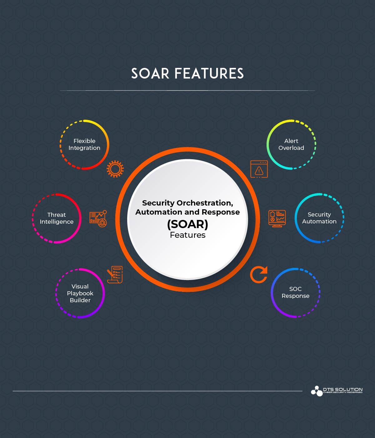 SOC Features and Use Cases