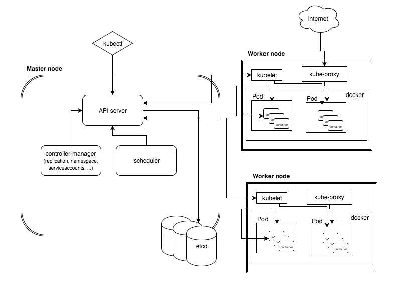 Kubernetes Components and Architecture
