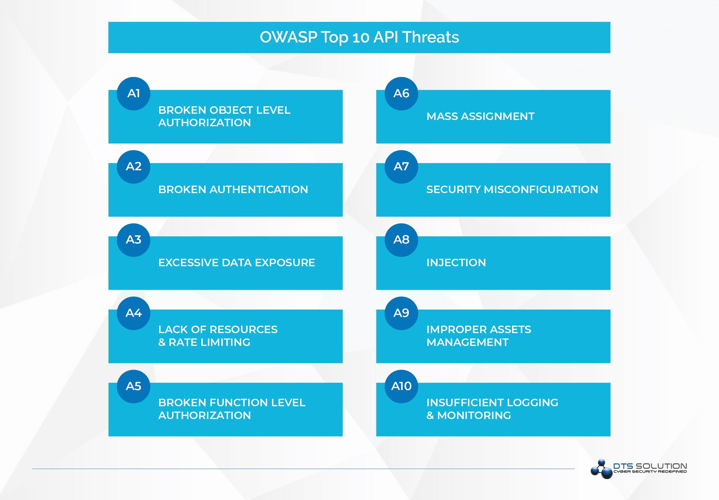 OWASP Top 10 API Security Threats