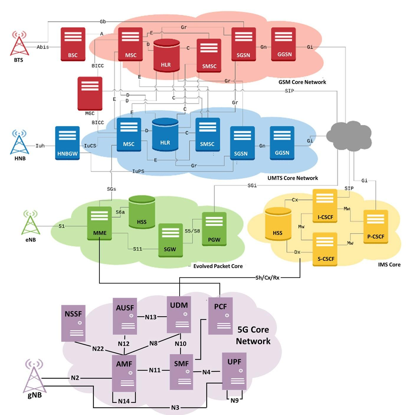 End-to-End Wireless (2G/3G/4G/5G) Network architecture diagram