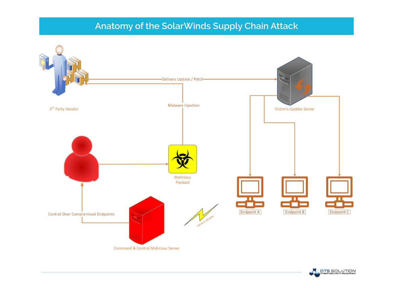 Anatomy of SolarWinds Supply Chain Attack