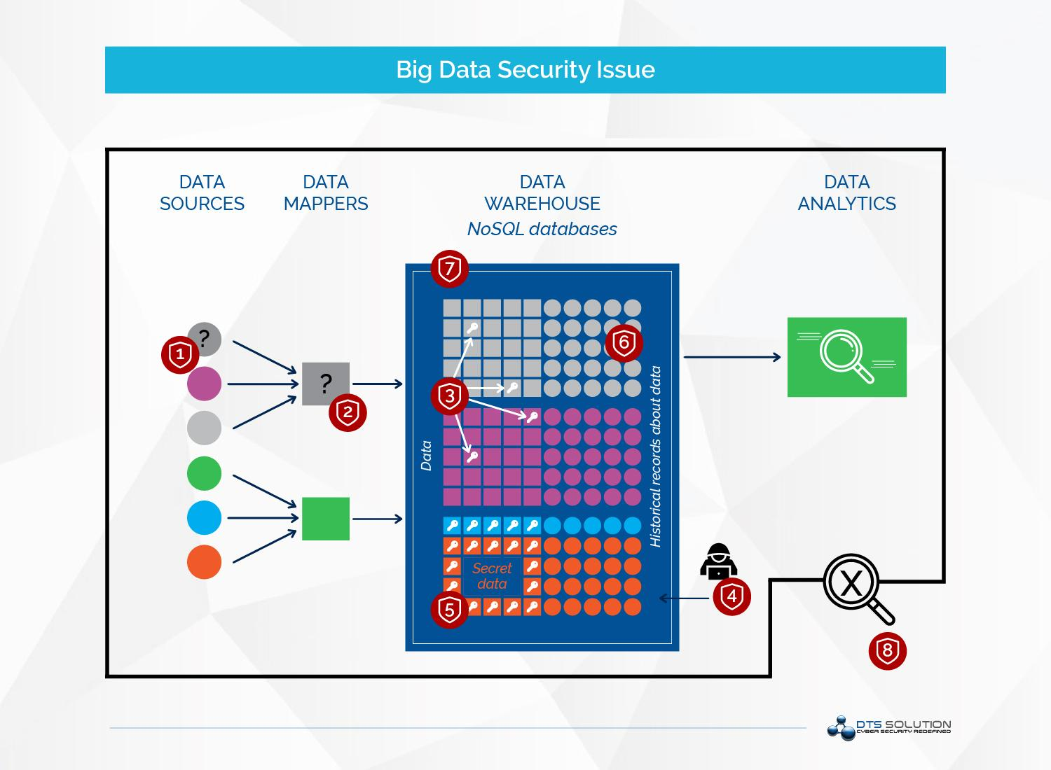Big Data Security Issue