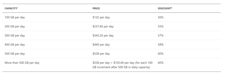 Azure Pricing
