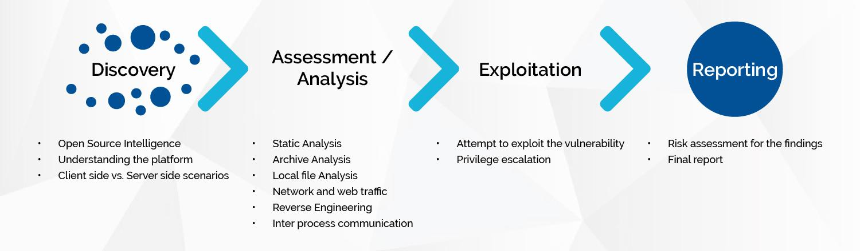 Mobile Application Assessment