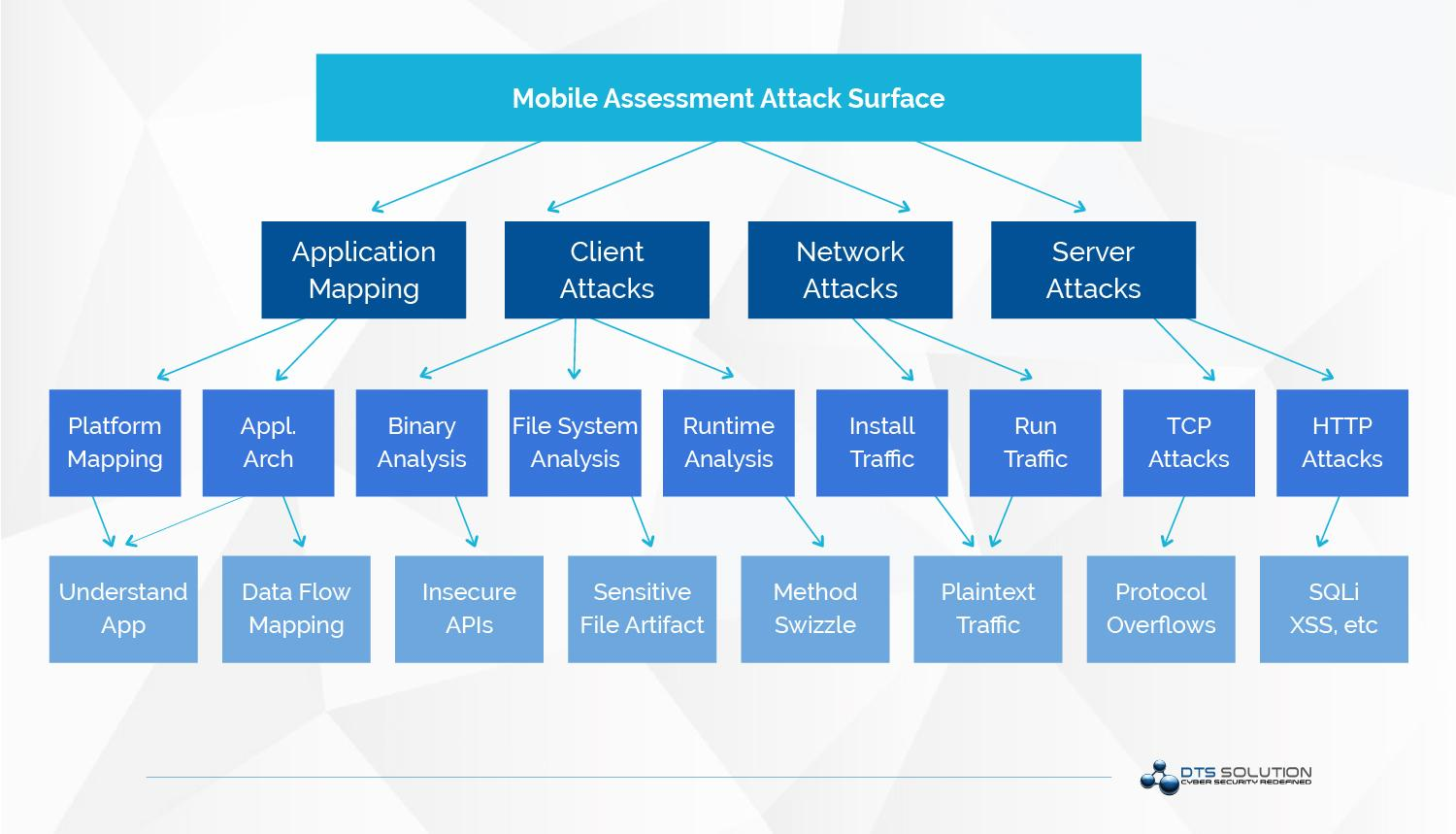 Mobile Assessment Attack Surface