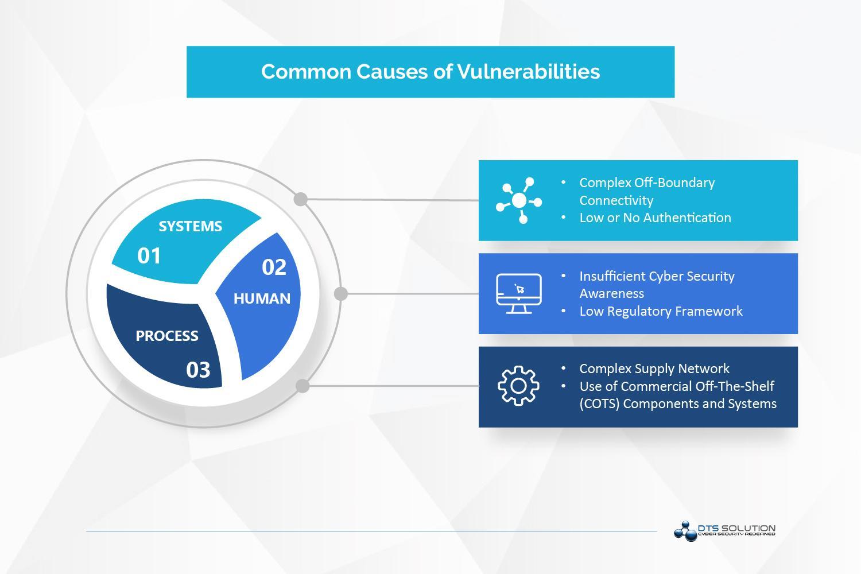 Common Causes of Vulnerabilties