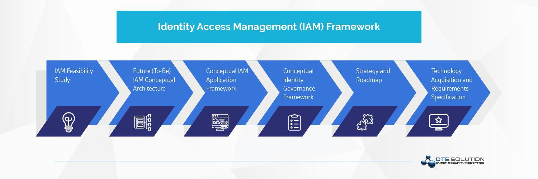 IAM Framework