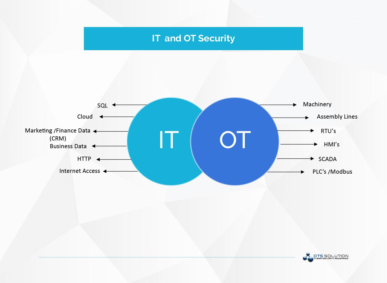 IT and OT Security